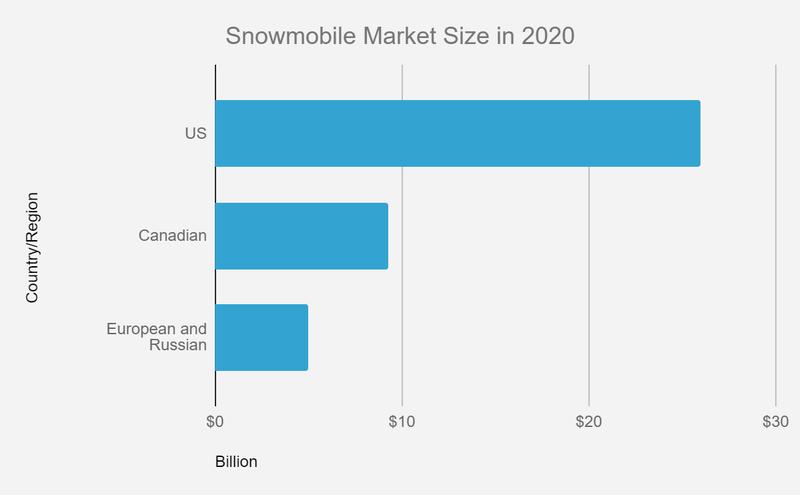 snowmobile market size