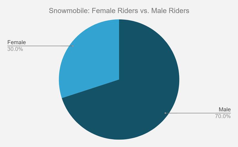snowmobile riders gender
