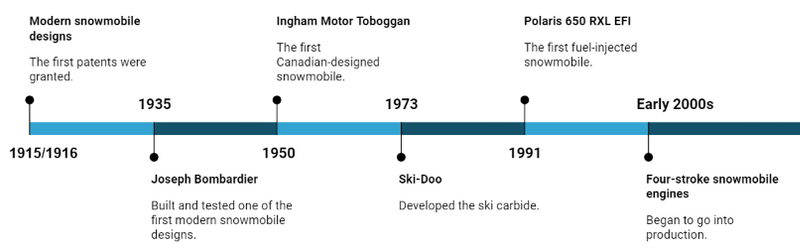 snowmobile history timeline